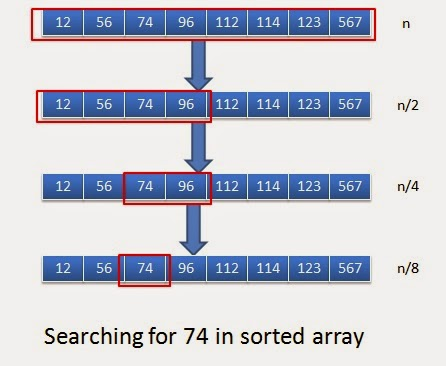 Binary Search in C Program