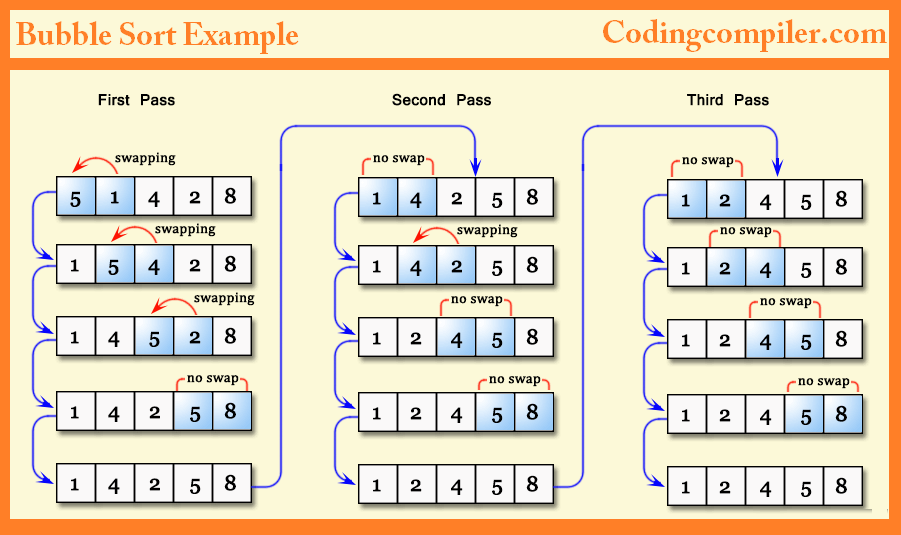 C Program to Sort an Integer Array in Increasing Order Using Bubble Sort