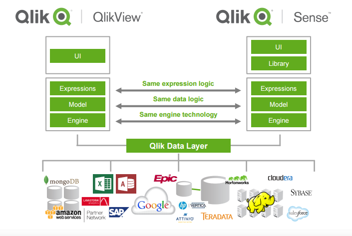 Qlikview Vs Qlik Sense - The Difference Between QlikView and