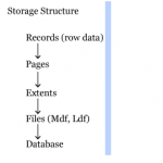 Storage Structure: