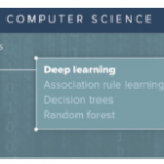 Machine learning is built using algorithms